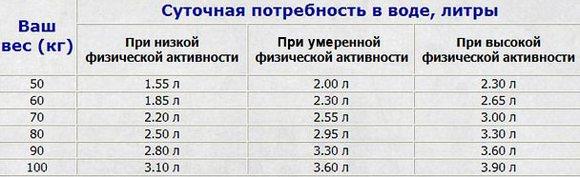 Таблица потребления воды