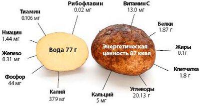 Картофель - состав